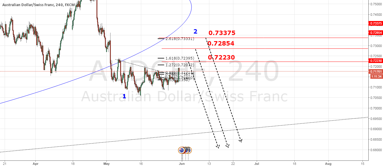AUDCHF Projected Movement
