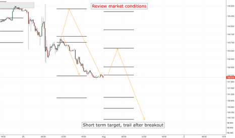 USDJPY: USDJPY SHORT ENTRY LEVELS, ASIA SESSION ONLY