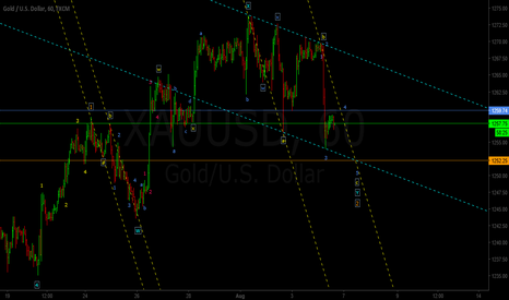 XAUUSD: About as Low (As I wanna Go)