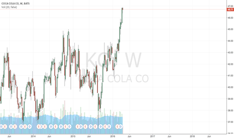 KO: coca cola---> Amazing long momentum, 48's