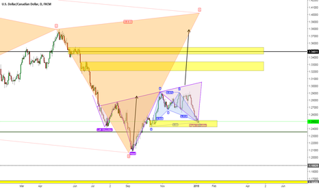 USDCAD: USDCAD possible low, although NFP may shake out the bulls first