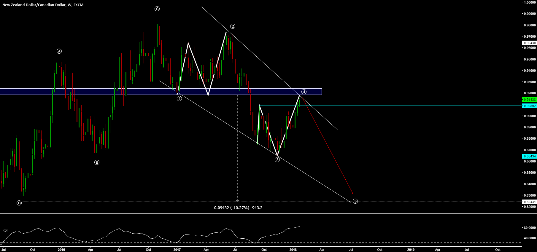 NZD/CAD - MONSTER SHORT IN THE MAKING? +900 PIPS