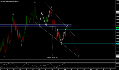 NZDCAD: NZD/CAD - MONSTER SHORT IN THE MAKING? +900 PIPS