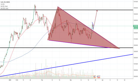 XAUUSD: XAU:USD 4 hour bull flag