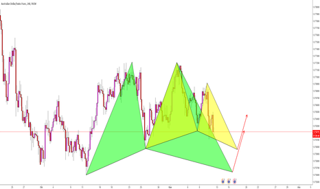 AUDCHF: AUDCHF / H1 / Gartley - Butterfly Formasyonu