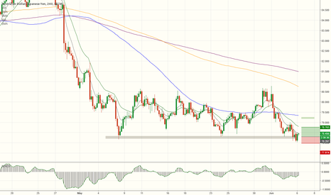 AUDJPY: Long from support.