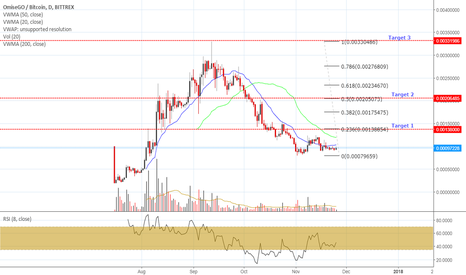 OMGBTC: OMG three targets ahead