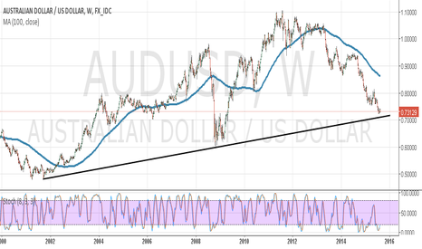 AUDUSD: Stopped trading AUDUSD expecting spikes near the Weekly Major TL