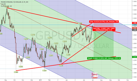 GBPUSD: GBP/USD Short July 17