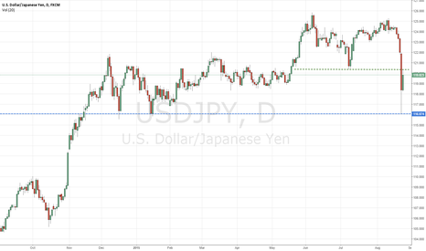 USDJPY: Why Not playing on same BoJ side ?