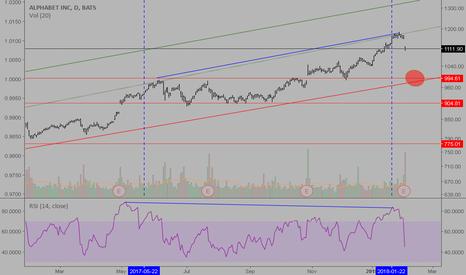 GOOG: ALPHABET medium term trend with daily chart..