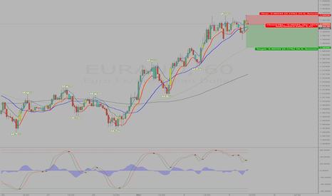 EURAUD: Going against the longer term trend