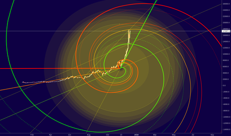 XBTUSD: Bitcoin - Spiral and Radial Approach