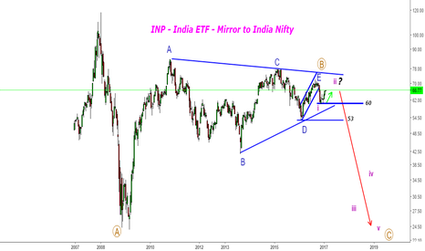 INP: INP - India ETF - Got the jump in wave-ii -Mirror to India Nifty