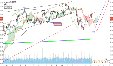 EURJPY: EUR/JPY wedge breakdown (H&S target not yet met )