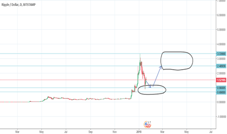 XRPUSD: Buy the dip in ripple once the storm is over