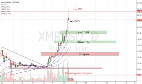 XMRUSD: XMR/USD