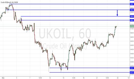 UKOIL: Продажа нефти. Свинг трейдинг.