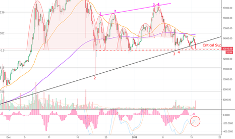 BTCUSD: Bitcoin Nail in The Coffin! Where You At Haters!? (BTC) LOL