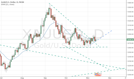XAUUSD: Bullish Context is unchanged
