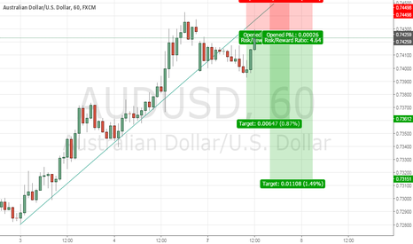 AUDUSD: TRY TO SELL AUDUSD