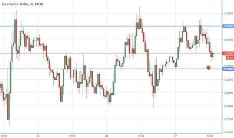 EURUSD: Eur/usd strategia sotto US News e Fed