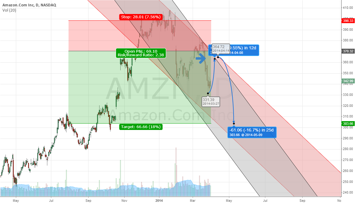 Amazon Multiple Sector Impact Weakness into Summer