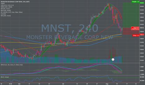 MNST: MNST Resuming the Uptrend