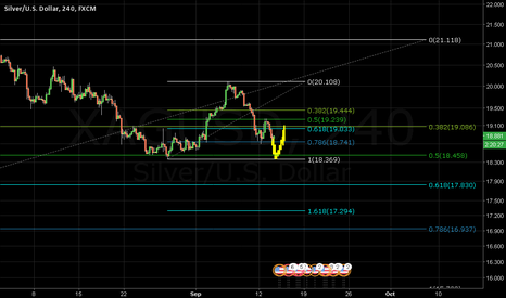 XAGUSD: Unfinished Business