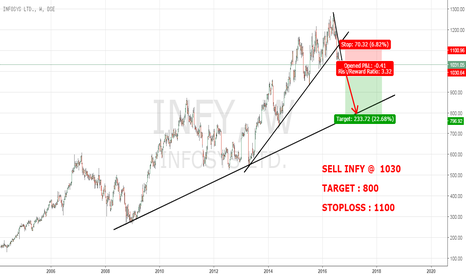 INFY: INFY : SELL THE BREAKOUT
