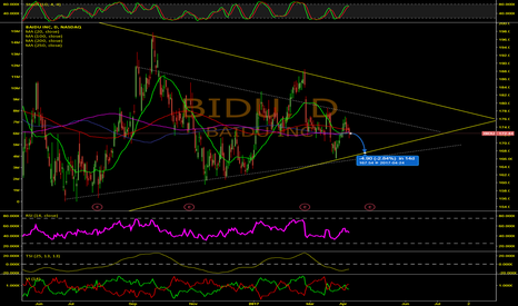 BIDU: Baidu Bears And Bulls Set To Collide