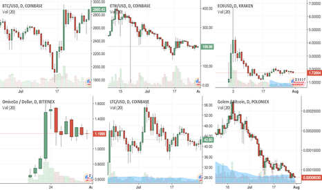 EOSUSD: cc_investment_watchtop06
