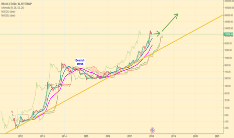 BTCUSD: Bitcoin weekly chart sideways in Q1/Q2