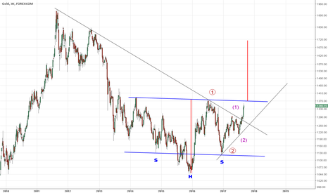 XAUUSD: GOLD Inverse Head and Shoulder