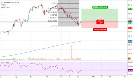 L_TFH: L&T Finance Double Bottom