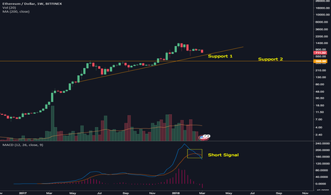 ETHUSD: ETHUSD Short to target around 550$ or 400$ area