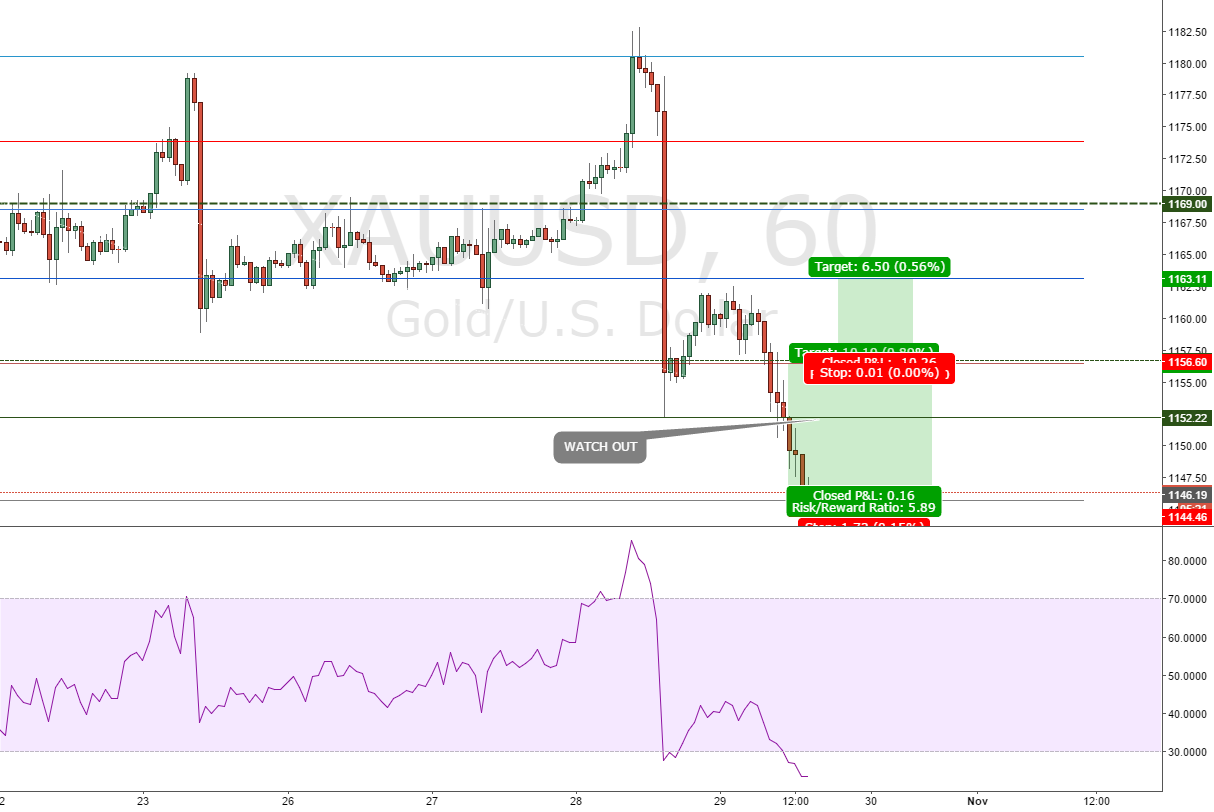 Gold opportunity  to buy XAUUSD 2 Target,don't want to miss it