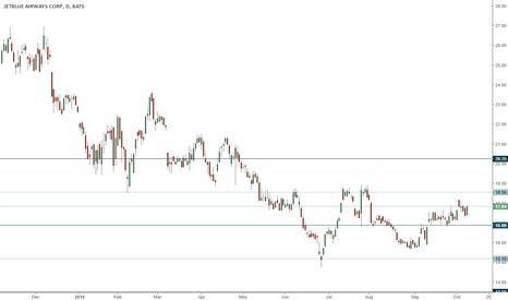 JBLU: JBLU trading range