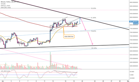 BTCUSDT: BITCOIN (#BTC): EMA GOLDEN CROSS / BEARISH DIVERGENCE