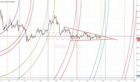 BTCUSD: bearish pennant just about out of time