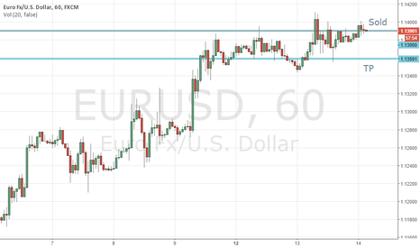 EURUSD: It is going to test lower