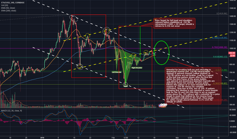 ETHUSD: Potential upcoming pivot point