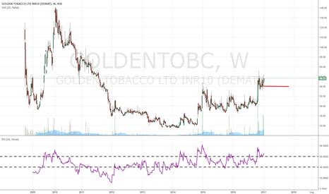 GOLDENTOBC: short term trading