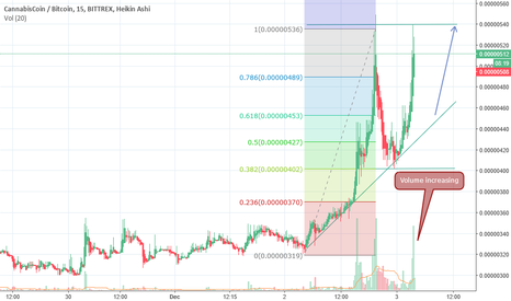 CANNBTC: CANN/BTC Volume increased, might brake out, up trend