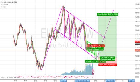 EURUSD: first short .and then get big long