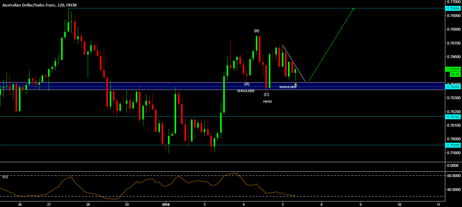 AUD/CHF - RETEST OF THE TOPS? INVERSE H&S