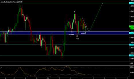 AUDCHF: AUD/CHF - RETEST OF THE TOPS? INVERSE H&S
