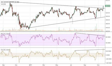 ZEEL: Breakout supported with RSI and CCI