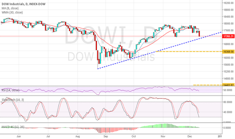 DJI: potential big move coming on the Dow