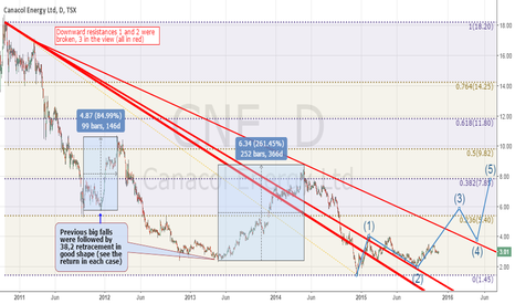 CNE: CNE CANACOL IN THE WAY TO 38,2% RETRACEMENT